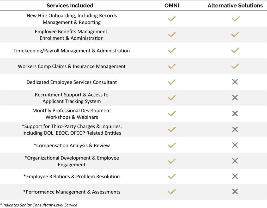 OMNI Outsourcing Services Chart